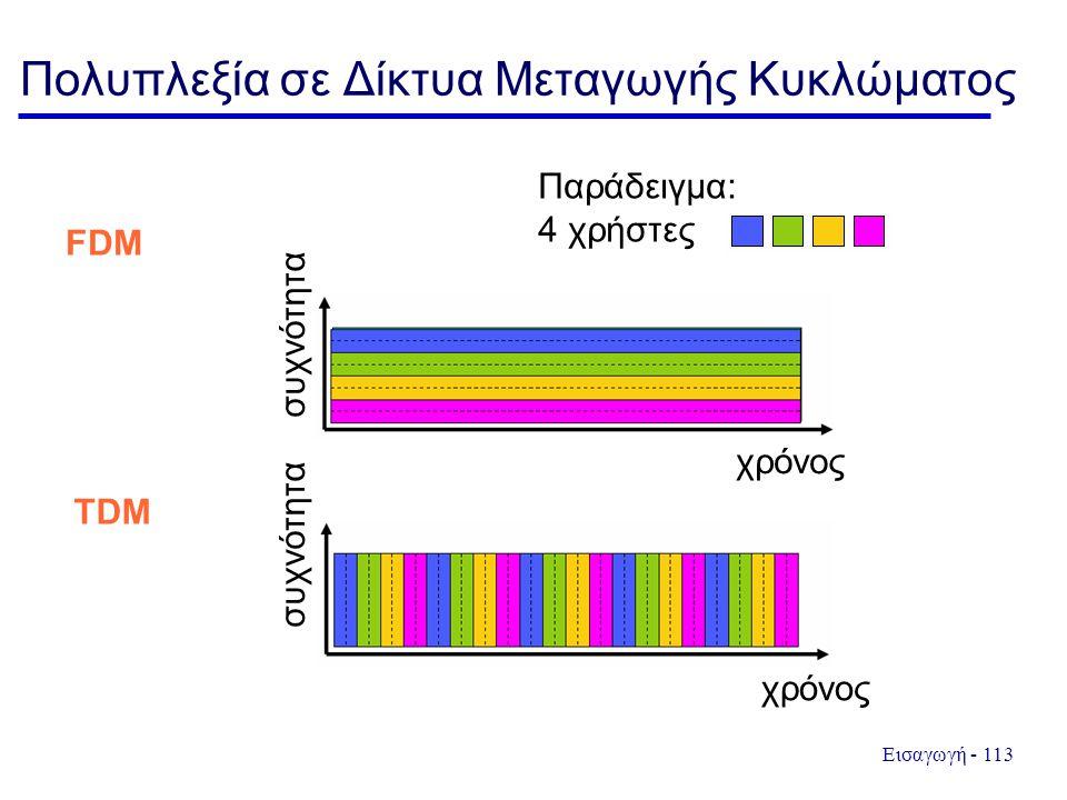 Εισαγωγή - 113 Πολυπλεξία σε Δίκτυα Μεταγωγής Κυκλώματος συχνότητα χρόνος Παράδειγμα: 4 χρήστες FDM TDM