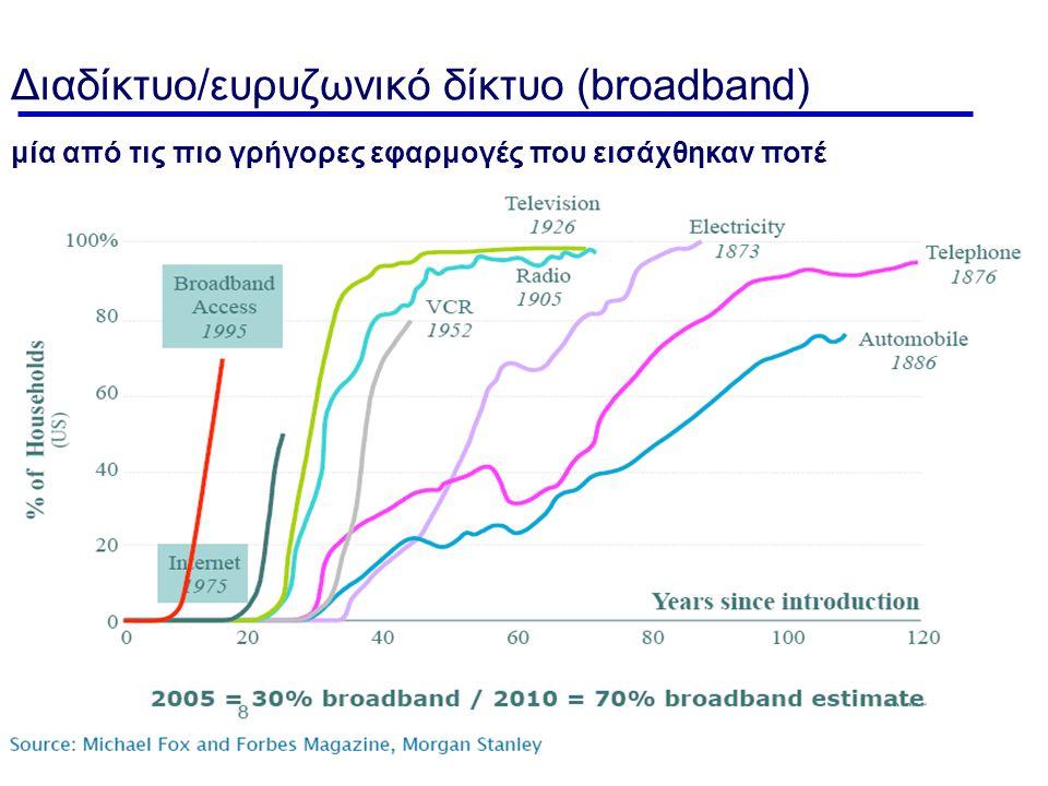 Εισαγωγή - 29 Διαδίκτυο/ευρυζωνικό δίκτυο (broadband) μία από τις πιο γρήγορες εφαρμογές που εισάχθηκαν ποτέ