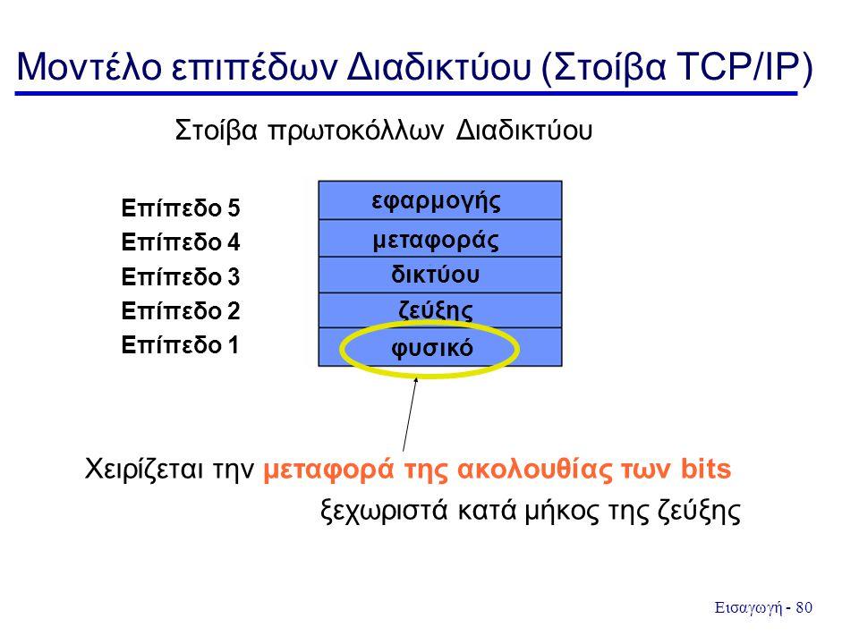Εισαγωγή - 80 Μοντέλο επιπέδων Διαδικτύου (Στοίβα TCP/IP) Στοίβα πρωτοκόλλων Διαδικτύου Επίπεδο 5 Επίπεδο 4 Επίπεδο 3 Επίπεδο 2 Επίπεδο 1 φυσικό εφαρμογής μεταφοράς δικτύου ζεύξης Χειρίζεται την μεταφορά της ακολουθίας των bits ξεχωριστά κατά μήκος της ζεύξης