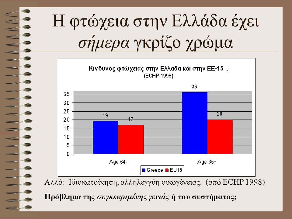 Η φτώχεια στην Ελλάδα έχει σήμερα γκρίζο χρώμα Αλλά: Ιδιοκατοίκηση, αλληλεγγύη οικογένειας. (από ΕCHP 1998) Πρόβλημα της συγκεκριμένης γενιάς ή του συ