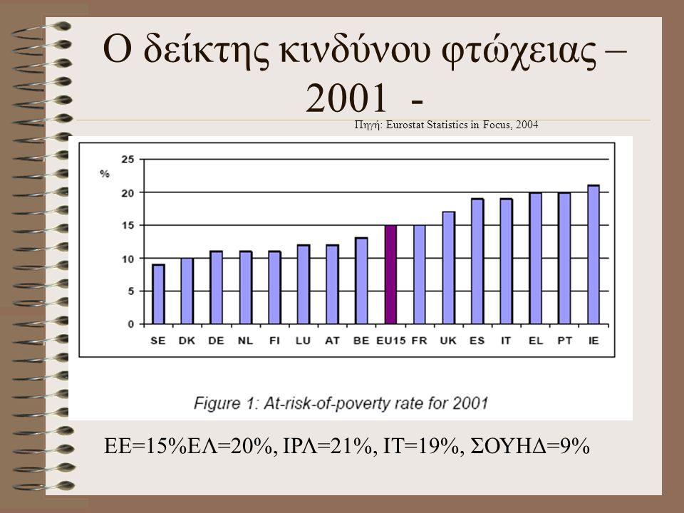 Γραμμή φτώχειας 2001 ΕΕ15 (4μελής οικογένεια) Πηγή: Eurostat Statistics in Focus, 2004 ΕΕ= €17469, ΕΛ=8955, ΠΤ=€7538, Γερ.