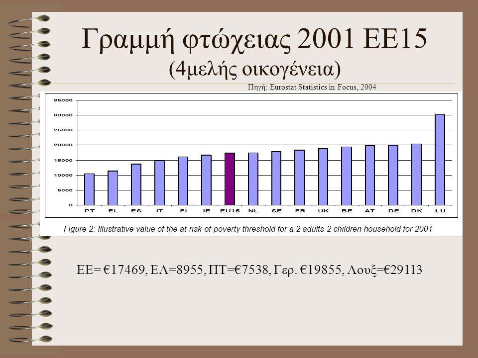Γραμμή φτώχειας 2001 ΕΕ15 (4μελής οικογένεια) Πηγή: Eurostat Statistics in Focus, 2004 ΕΕ= €17469, ΕΛ=8955, ΠΤ=€7538, Γερ. €19855, Λουξ=€29113