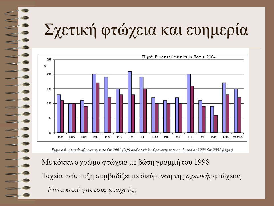 Σχετική φτώχεια και ευημερία Με κόκκινο χρώμα φτώχεια με βάση γραμμή του 1998 Ταχεία ανάπτυξη συμβαδίζει με διεύρυνση της σχετικής φτώχειας Είναι κακό