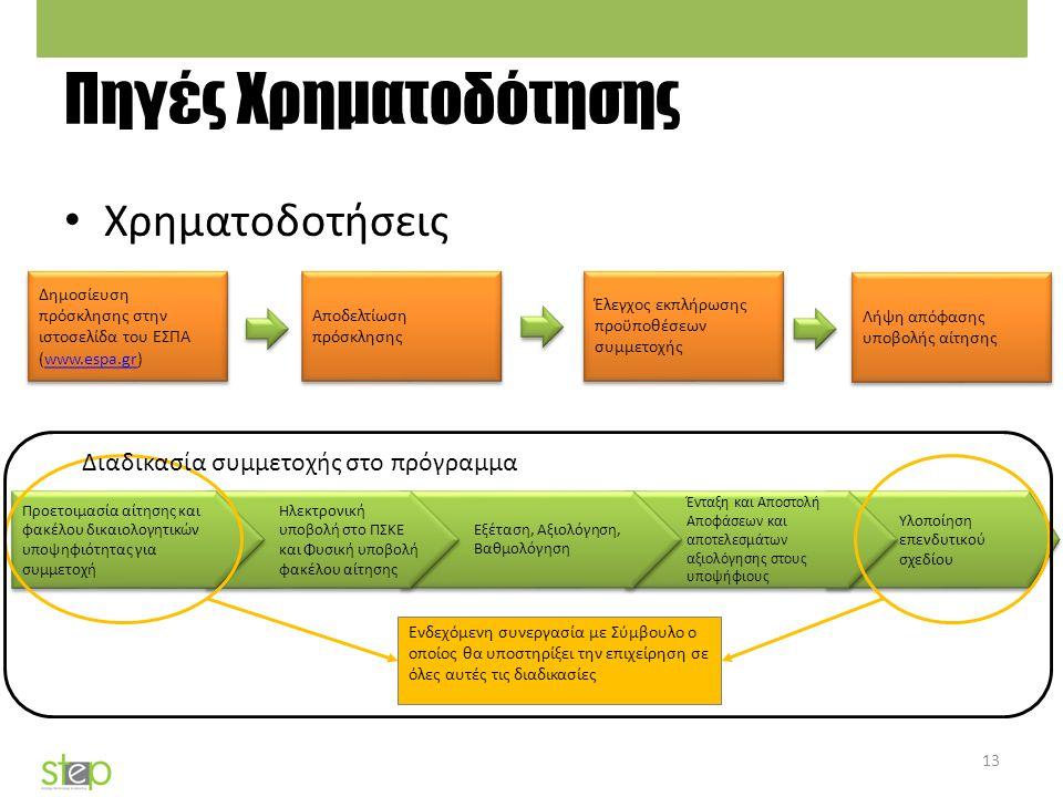 Πηγές Χρηματοδότησης Χρηματοδοτήσεις 13 Υλοποίηση επενδυτικού σχεδίου Ένταξη και Αποστολή Αποφάσεων και αποτελεσμάτων αξιολόγησης στους υποψήφιους Εξέ