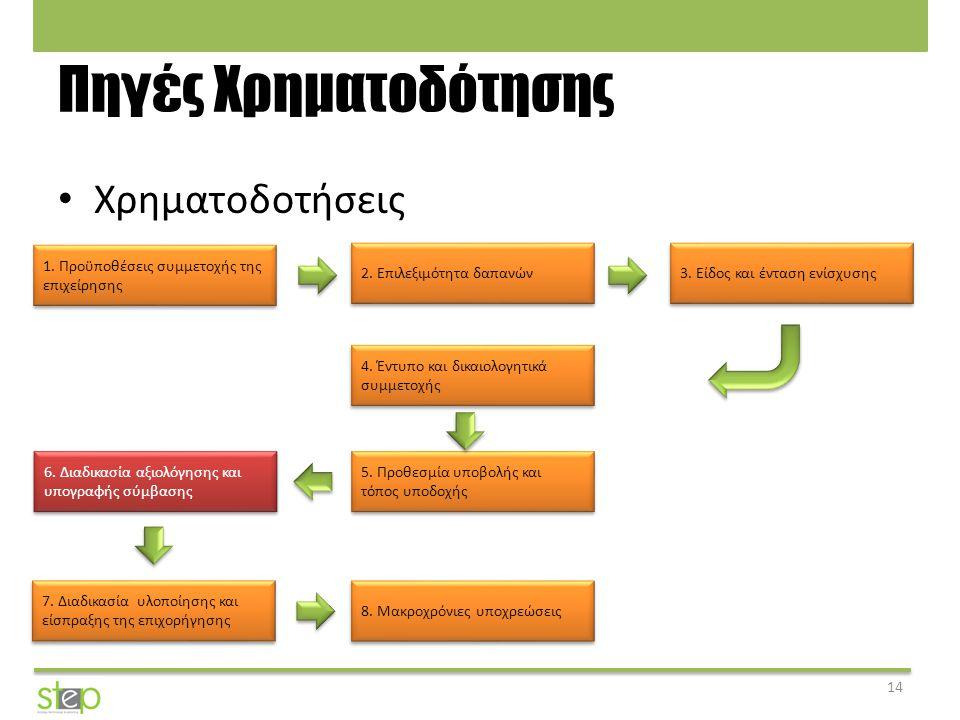 Πηγές Χρηματοδότησης Χρηματοδοτήσεις 14 1. Προϋποθέσεις συμμετοχής της επιχείρησης 2. Επιλεξιμότητα δαπανών 3. Είδος και ένταση ενίσχυσης 5. Προθεσμία