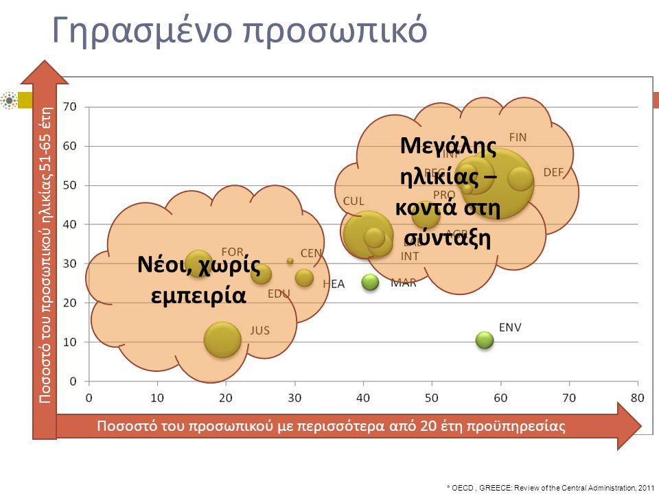Γηρασμένο προσωπικό * OECD, GREECE: Review of the Central Administration, 2011 Ποσοστό του π ροσω π ικού με π ερισσότερα α π ό 20 έτη π ροϋ π ηρεσίας Ποσοστό του π ροσω π ικού ηλικίας 51-65 έτη Μεγάλης ηλικίας – κοντά στη σύνταξη Νέοι, χωρίς εμ π ειρία