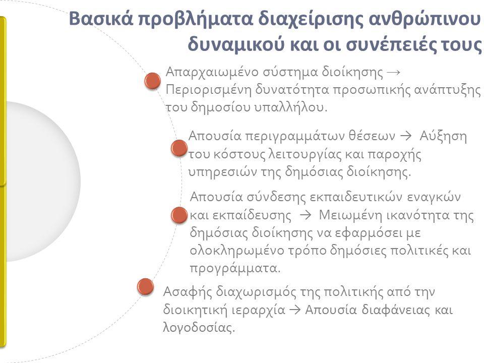 Απαρχαιωμένο σύστημα διοίκησης → Περιορισμένη δυνατότητα προσωπικής ανάπτυξης του δημοσίου υπαλλήλου.