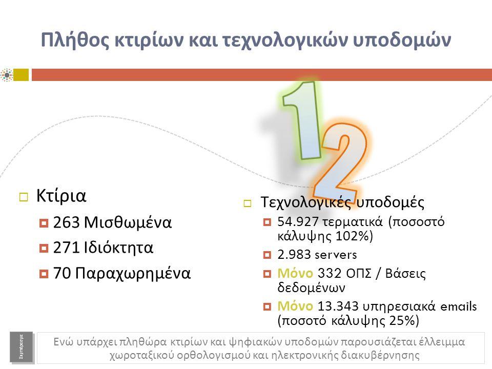 Πλήθος κτιρίων και τεχνολογικών υποδομών  Κτίρια  263 Μισθωμένα  271 Ιδιόκτητα  70 Παραχωρημένα  Τεχνολογικές υποδομές  54.927 τερματικά ( ποσοστό κάλυψης 102%)  2.983 servers  Μόνο 332 ΟΠΣ / Βάσεις δεδομένων  Μόνο 13.343 υπηρεσιακά emails ( ποσοτό κάλυψης 25%) Ενώ υπάρχει πληθώρα κτιρίων και ψηφιακών υποδομών παρουσιάζεται έλλειμμα χωροταξικού ορθολογισμού και ηλεκτρονικής διακυβέρνησης Συμπέρασμα
