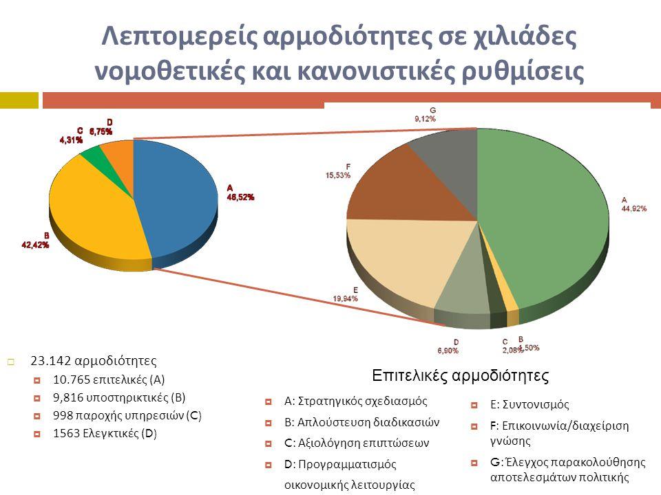 Λεπτομερείς αρμοδιότητες σε χιλιάδες νομοθετικές και κανονιστικές ρυθμίσεις  23.142 αρμοδιότητες  10.765 επιτελικές ( Α )  9,816 υποστηρικτικές ( Β )  998 παροχής υπηρεσιών (C)  1563 Ελεγκτικές (D)  Α : Στρατηγικός σχεδιασμός  Β : Απλούστευση διαδικασιών  C: Αξιολόγηση επιπτώσεων  D: Προγραμματισμός οικονομικής λειτουργίας  Ε : Συντονισμός  F: Επικοινωνία / διαχείριση γνώσης  G: Έλεγχος παρακολούθησης αποτελεσμάτων πολιτικής Επιτελικές αρμοδιότητες
