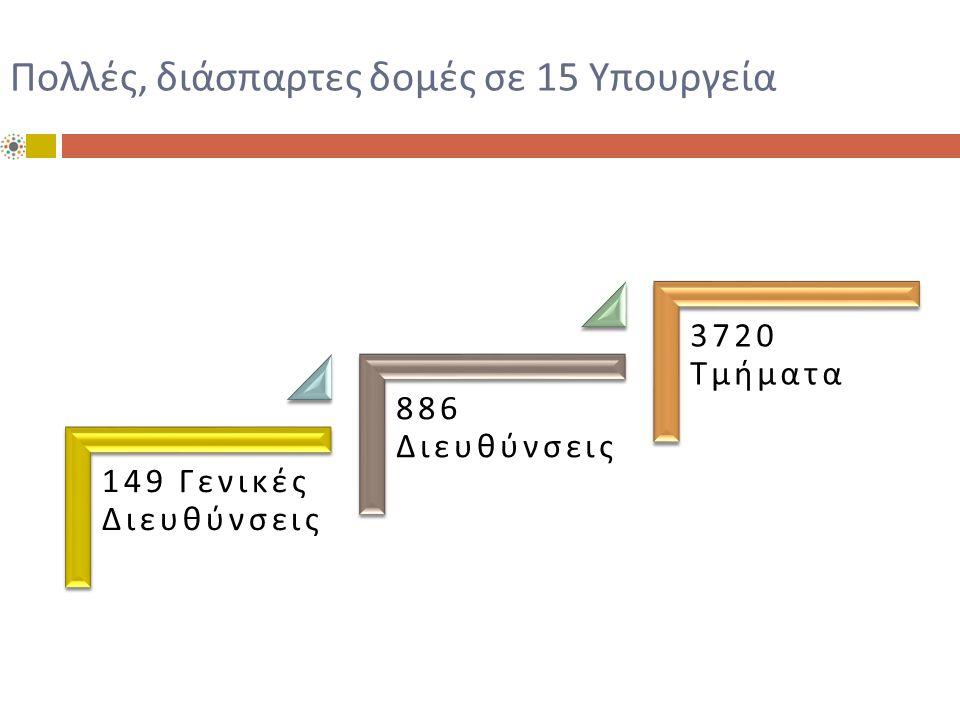 Πολλές, διάσπαρτες δομές σε 15 Υπουργεία 149 Γενικές Διευθύνσεις 886 Διευθύνσεις 3720 Τμήματα