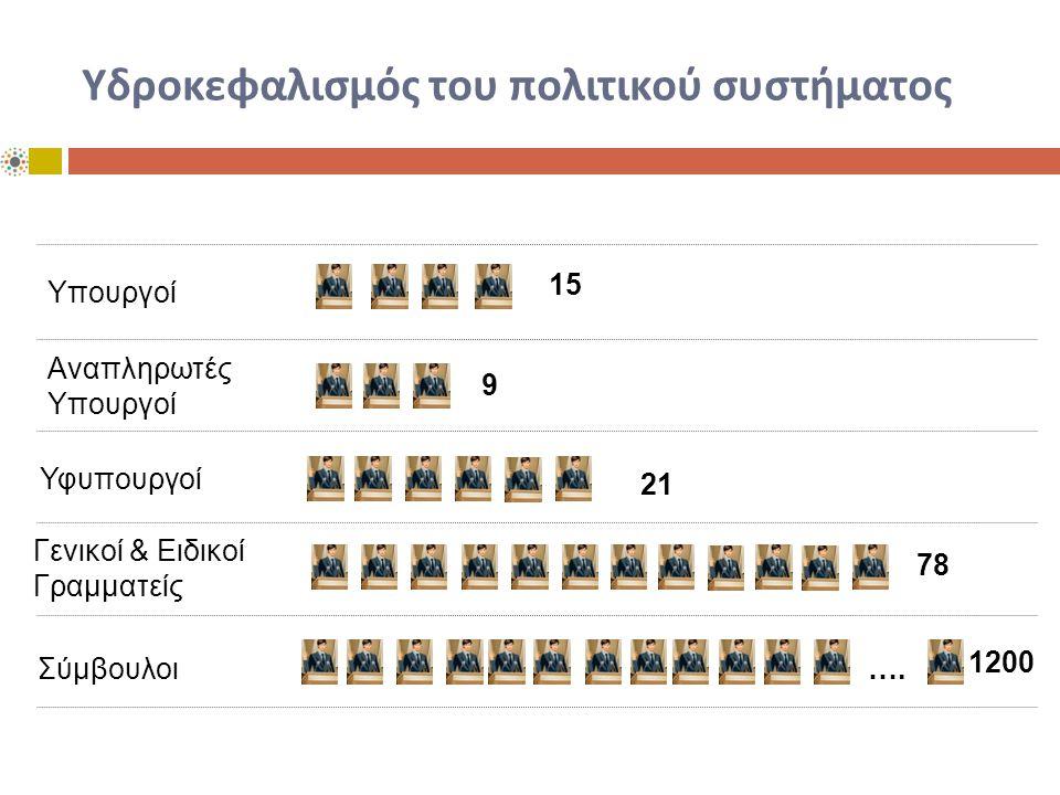1200 78 21 9 Σύμβουλοι Γενικοί & Ειδικοί Γραμματείς Υφυπουργοί Αναπληρωτές Υπουργοί 15 Υδροκεφαλισμός του πολιτικού συστήματος ….