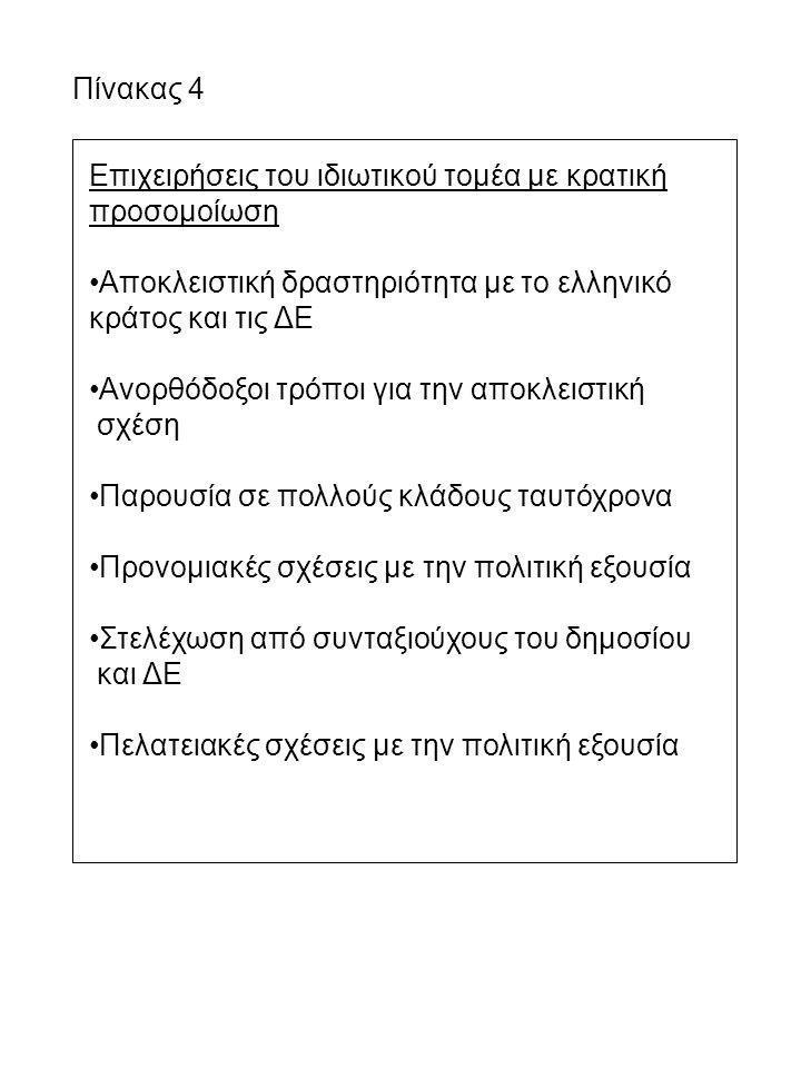 Επιχειρήσεις του ιδιωτικού τομέα με κρατική προσομοίωση Αποκλειστική δραστηριότητα με το ελληνικό κράτος και τις ΔΕ Ανορθόδοξοι τρόποι για την αποκλει