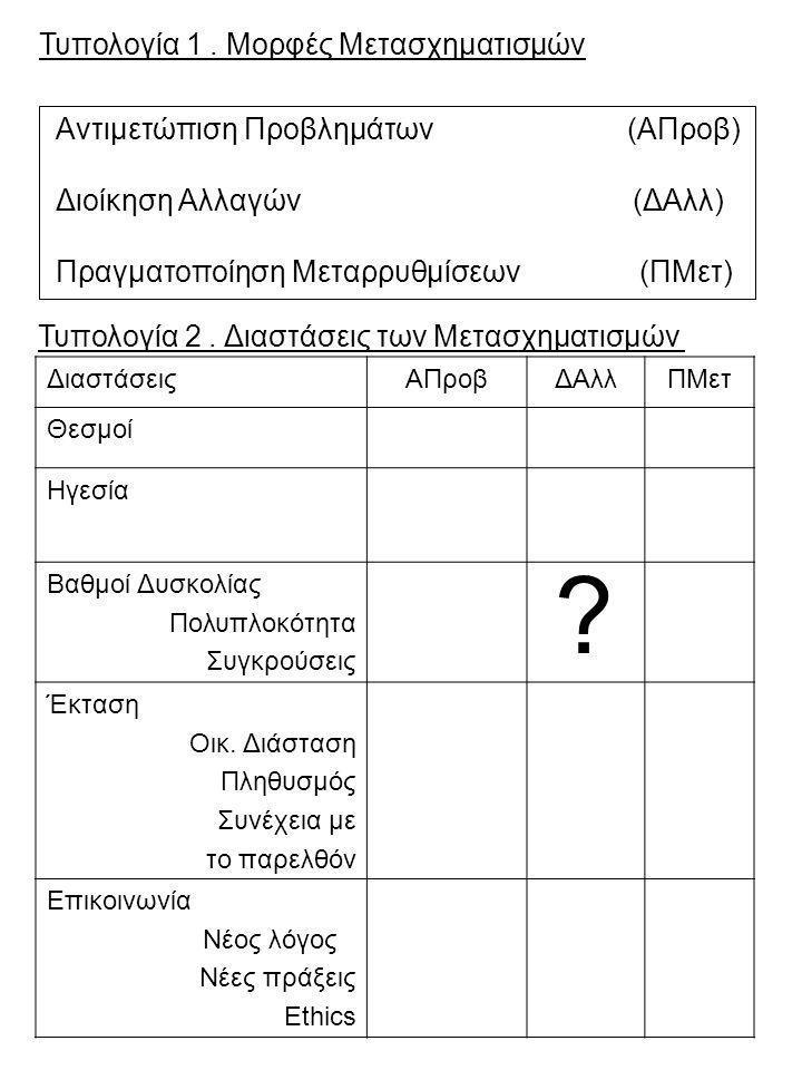 Τυπολογία 1. Μορφές Μετασχηματισμών Αντιμετώπιση Προβλημάτων (ΑΠροβ) Διοίκηση Αλλαγών (ΔΑλλ) Πραγματοποίηση Μεταρρυθμίσεων (ΠΜετ) Τυπολογία 2. Διαστάσ