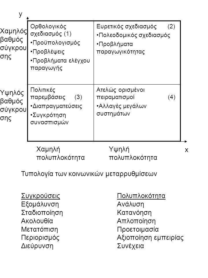 Ορθολογικός σχεδιασμός (1) Προϋπολογισμός Προβλέψεις Προβλήματα ελέγχου παραγωγής Ευρετικός σχεδιασμός (2) Πολεοδομικός σχεδιασμός Προβλήματα παραγωγι