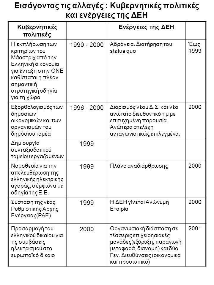 Εισάγοντας τις αλλαγές : Κυβερνητικές πολιτικές και ενέργειες της ΔΕΗ Κυβερνητικές πολιτικές Ενέργειες της ΔΕΗ Η εκπλήρωση των κριτηρίων του Μάαστριχ