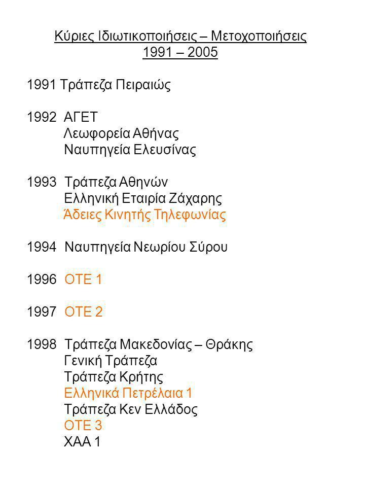 Κύριες Ιδιωτικοποιήσεις – Μετοχοποιήσεις 1991 – 2005 1991 Τράπεζα Πειραιώς 1992 ΑΓΕΤ Λεωφορεία Αθήνας Ναυπηγεία Ελευσίνας 1993 Τράπεζα Αθηνών Ελληνική