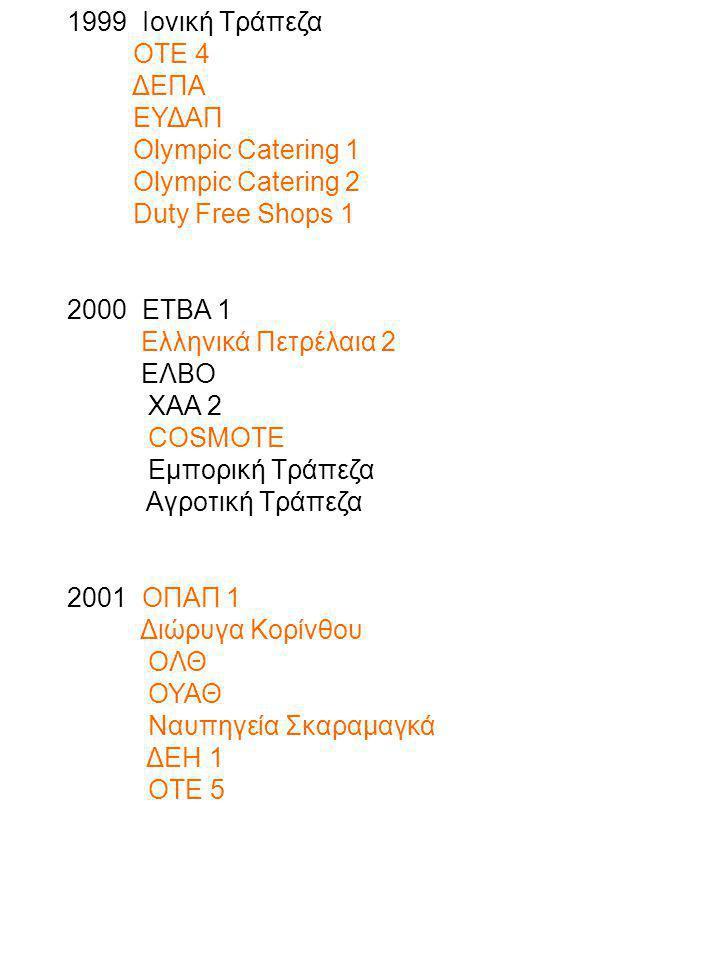 1999 Ιονική Τράπεζα ΟΤΕ 4 ΔΕΠΑ ΕΥΔΑΠ Olympic Catering 1 Olympic Catering 2 Duty Free Shops 1 2000 ETΒΑ 1 Ελληνικά Πετρέλαια 2 ΕΛΒΟ ΧΑΑ 2 COSMOTE Εμπορ