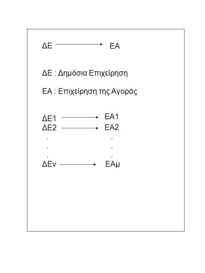 ΔΕ ΔΕ : Δημόσια Επιχείρηση ΕΑ : Επιχείρηση της Αγοράς ΔΕ1 ΔΕ2. ΔΕν ΕΑ ΕΑ1 ΕΑμ ΕΑ2.