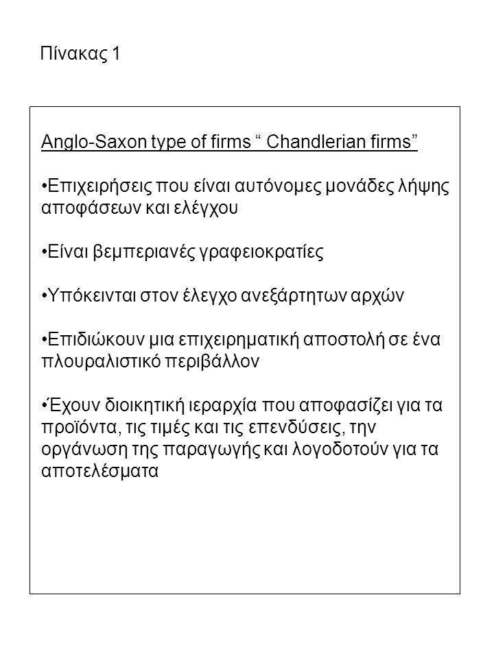 """Πίνακας 1 Anglo-Saxon type of firms """" Chandlerian firms"""" Επιχειρήσεις που είναι αυτόνομες μονάδες λήψης αποφάσεων και ελέγχου Είναι βεμπεριανές γραφει"""