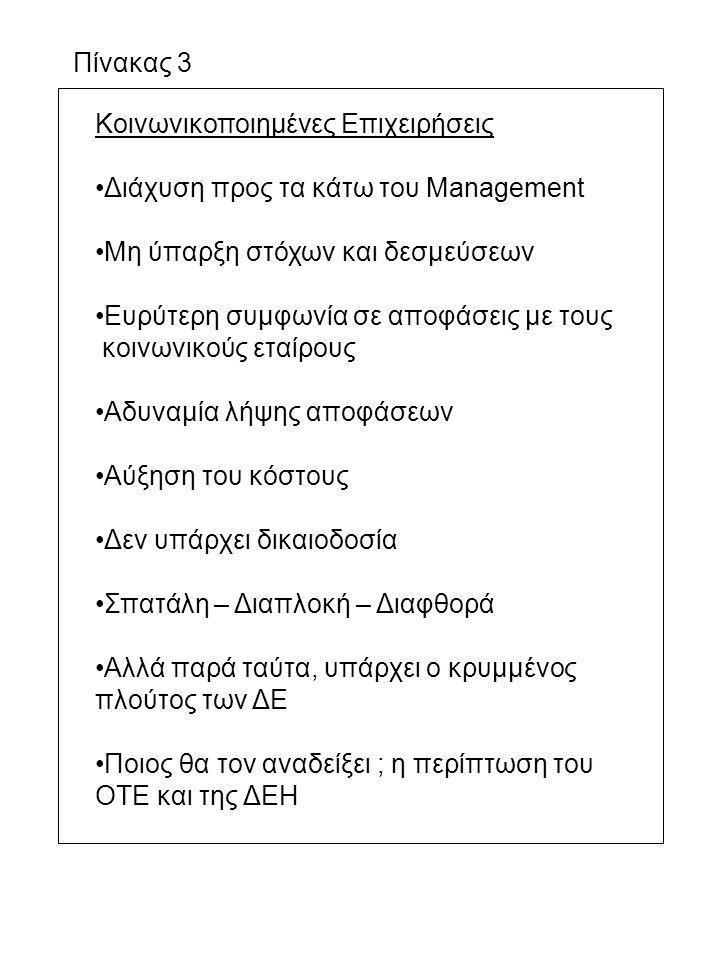 Πίνακας 3 Κοινωνικοποιημένες Επιχειρήσεις Διάχυση προς τα κάτω του Management Μη ύπαρξη στόχων και δεσμεύσεων Ευρύτερη συμφωνία σε αποφάσεις με τους κ