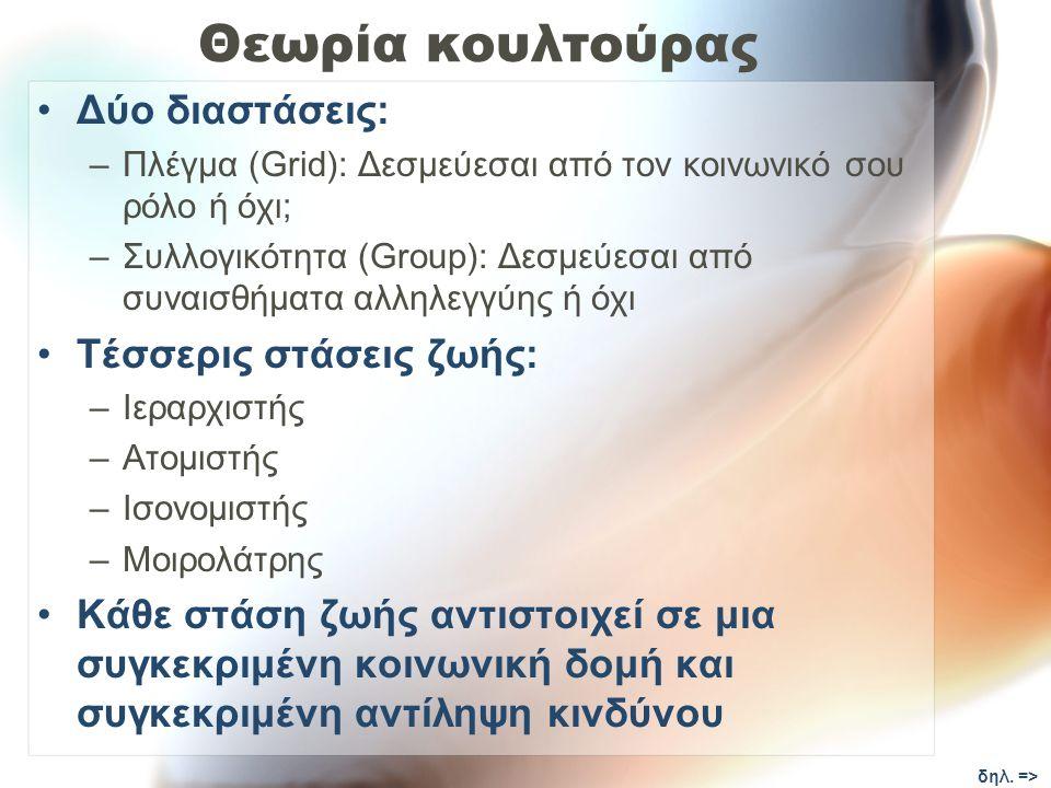 Θεωρία κουλτούρας Δύο διαστάσεις: –Πλέγμα (Grid): Δεσμεύεσαι από τον κοινωνικό σου ρόλο ή όχι; –Συλλογικότητα (Group): Δεσμεύεσαι από συναισθήματα αλλ