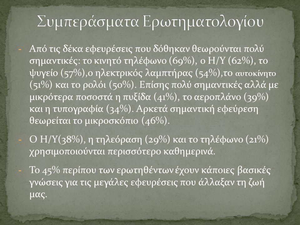 - Από τις δέκα εφευρέσεις που δόθηκαν θεωρούνται πολύ σημαντικές: το κινητό τηλέφωνο (69%), ο Η/Υ (62%), το ψυγείο (57%),ο ηλεκτρικός λαμπτήρας (54%),