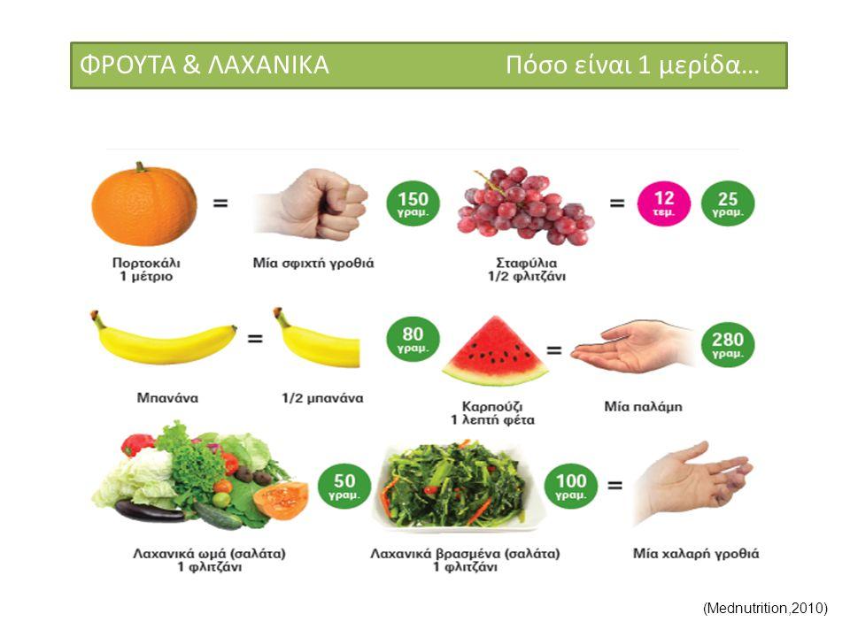 ΦΡΟΥΤΑ & ΛΑΧΑΝΙΚΑ Πόσο είναι 1 μερίδα… (Mednutrition,2010)