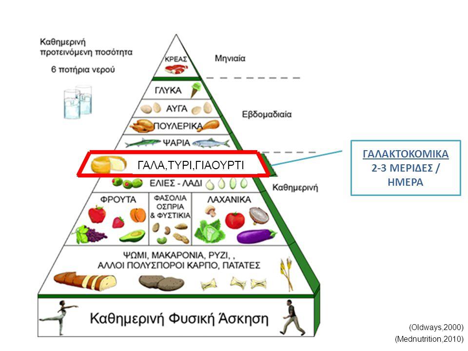(Oldways,2000) (Mednutrition,2010) ΓΑΛΑΚΤΟΚΟΜΙΚΑ 2-3 ΜΕΡΙΔΕΣ / ΗΜΕΡΑ ΓΑΛΑ,ΤΥΡΙ,ΓΙΑΟΥΡΤΙ