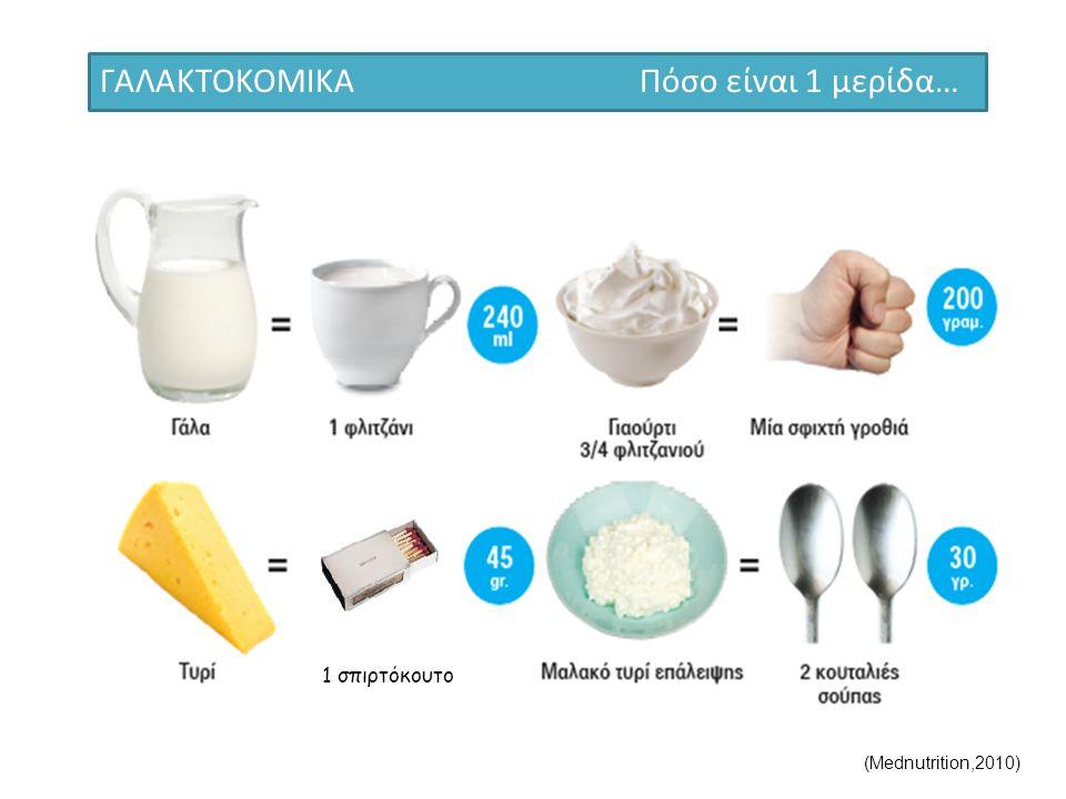 ΓΑΛΑΚΤΟΚΟΜΙΚΑ Πόσο είναι 1 μερίδα… 1 σπιρτόκουτο (Mednutrition,2010)