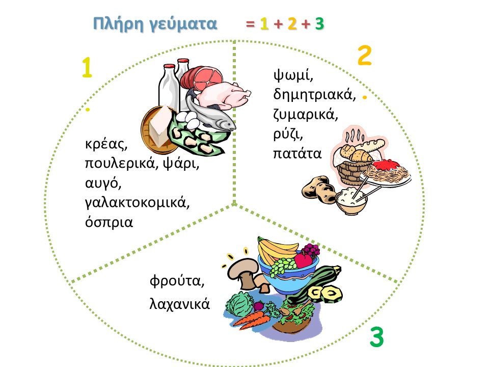Πλήρη γεύματα κρέας, πουλερικά, ψάρι, αυγό, γαλακτοκομικά, όσπρια φρούτα, λαχανικά ψωμί, δημητριακά, ζυμαρικά, ρύζι, πατάτα 1.1.