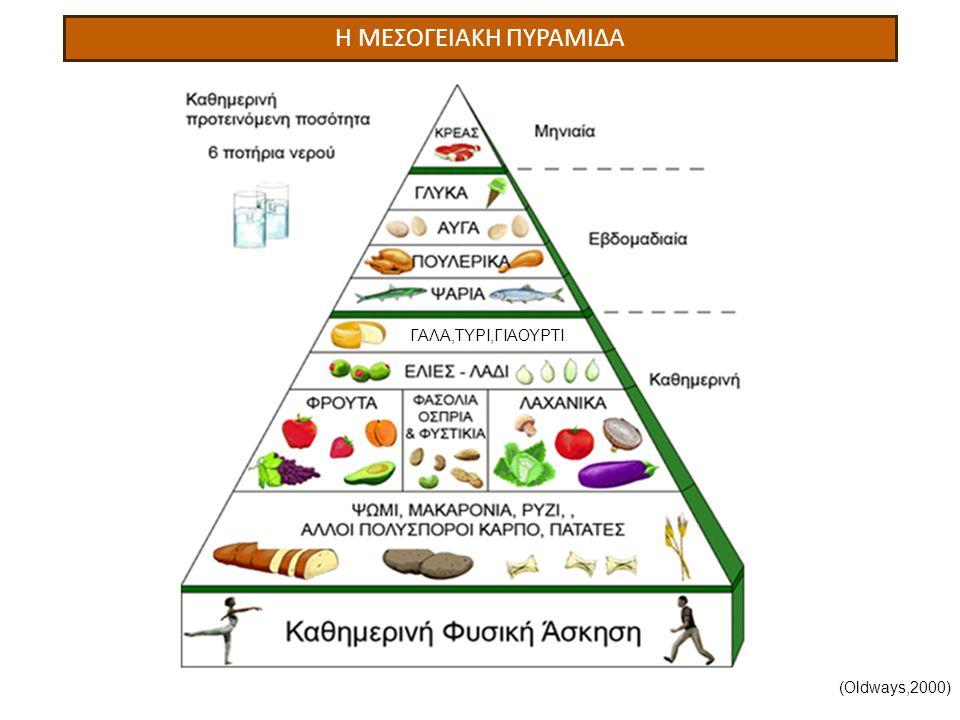 ΑΜΥΛΟΥΧΑ 6-11 ΜΕΡΙΔΕΣ/ΗΜΕΡΑ (Oldways,2000) (Mednutrition,2010) ΓΑΛΑ,ΤΥΡΙ,ΓΙΑΟΥΡΤΙ
