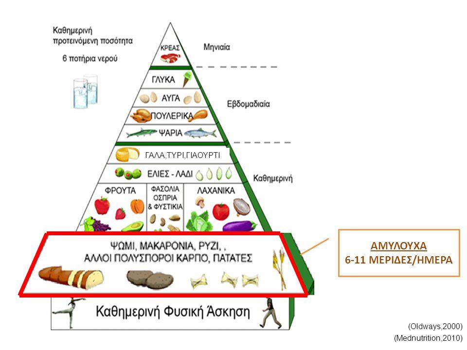 ΑΜΥΛΟΥΧΑ Πόσο είναι 1 μερίδα… (Mednutrition,2010)