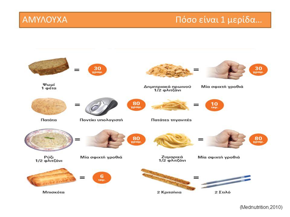 ΚΡΕΑΣ & ΟΣΠΡΙΑ Πόσο είναι 1 μερίδα… (Mednutrition,2010)