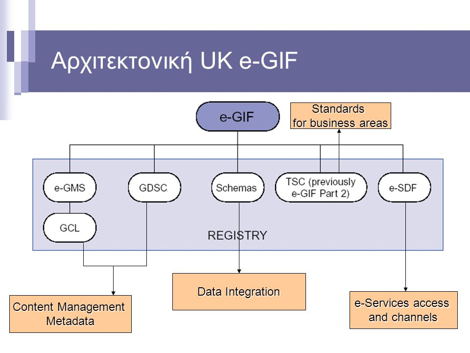 Αρχιτεκτονική UK e-GIF Content Management Metadata Data Integration e-Services access and channels Standards for business areas