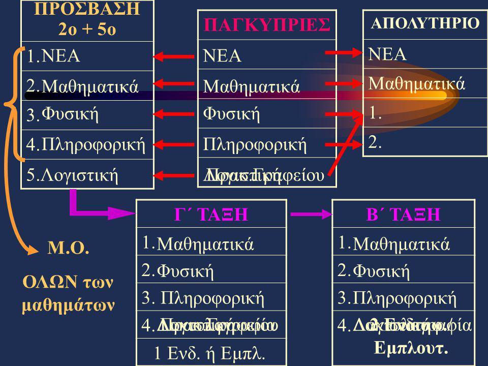 ΠΡΟΣΒΑΣΗ 2ο + 5ο 1.2. 3. 4. ΠΑΓΚΥΠΡΙΕΣ ΑΠΟΛΥΤΗΡΙΟ ΝΕΑ Μαθηματικά 1.