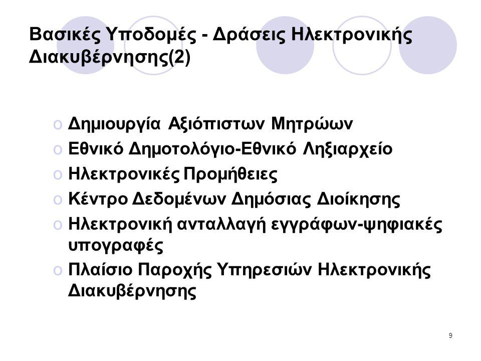9 Βασικές Υποδομές - Δράσεις Ηλεκτρονικής Διακυβέρνησης(2) oΔημιουργία Αξιόπιστων Μητρώων oΕθνικό Δημοτολόγιο-Εθνικό Ληξιαρχείο oΗλεκτρονικές Προμήθειες oΚέντρο Δεδομένων Δημόσιας Διοίκησης oΗλεκτρονική ανταλλαγή εγγράφων-ψηφιακές υπογραφές oΠλαίσιο Παροχής Υπηρεσιών Ηλεκτρονικής Διακυβέρνησης