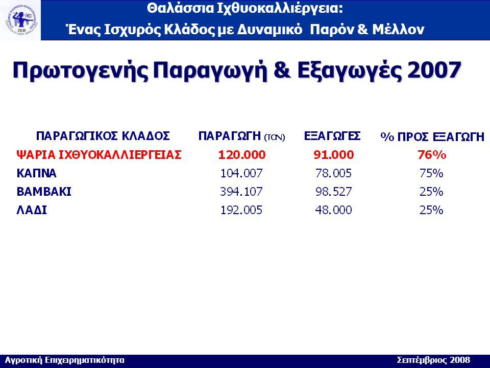 Γερμανία: 3.000 τόνοι 50% μερίδιο αγοράς Ιταλία: 39.000 τόνοι 44% μερίδιο αγοράς Αγγλία: 9.000 τόνοι 69% μερίδιο αγοράς Γαλλία: 13.000 τόνοι 56% μερίδιο αγοράς Ισπανία: 15.000 τόνοι 28% μερίδιο αγοράς Πορτογαλία: 6.000 τόνοι 55% μερίδιο αγοράς Θαλάσσια Ιχθυοκαλλιέργεια: Ένας Ισχυρός Κλάδος με Δυναμικό Παρόν & Μέλλον % Αγροτική Επιχειρηματικότητα Σεπτέμβριος 2008