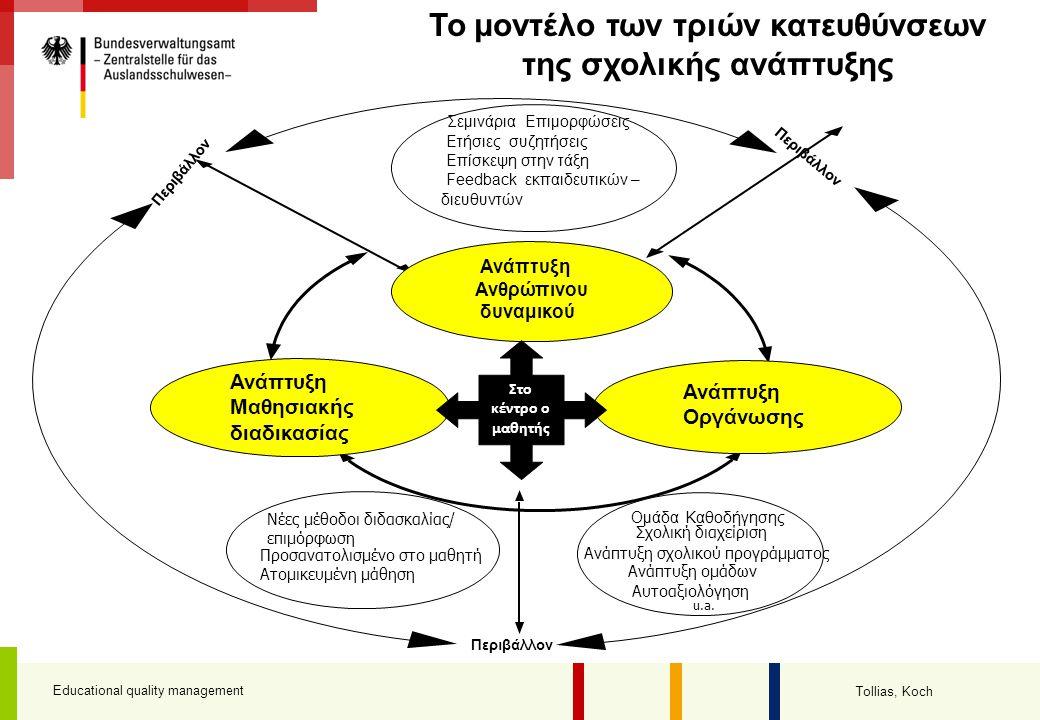 Educational quality management Tollias, Koch Ανάπτυξη σχολικού προγράμματος Σχολική διαχείριση Ανάπτυξη ομάδων Αυτοαξιολόγηση Ομάδα Καθοδήγησης u.a. Π