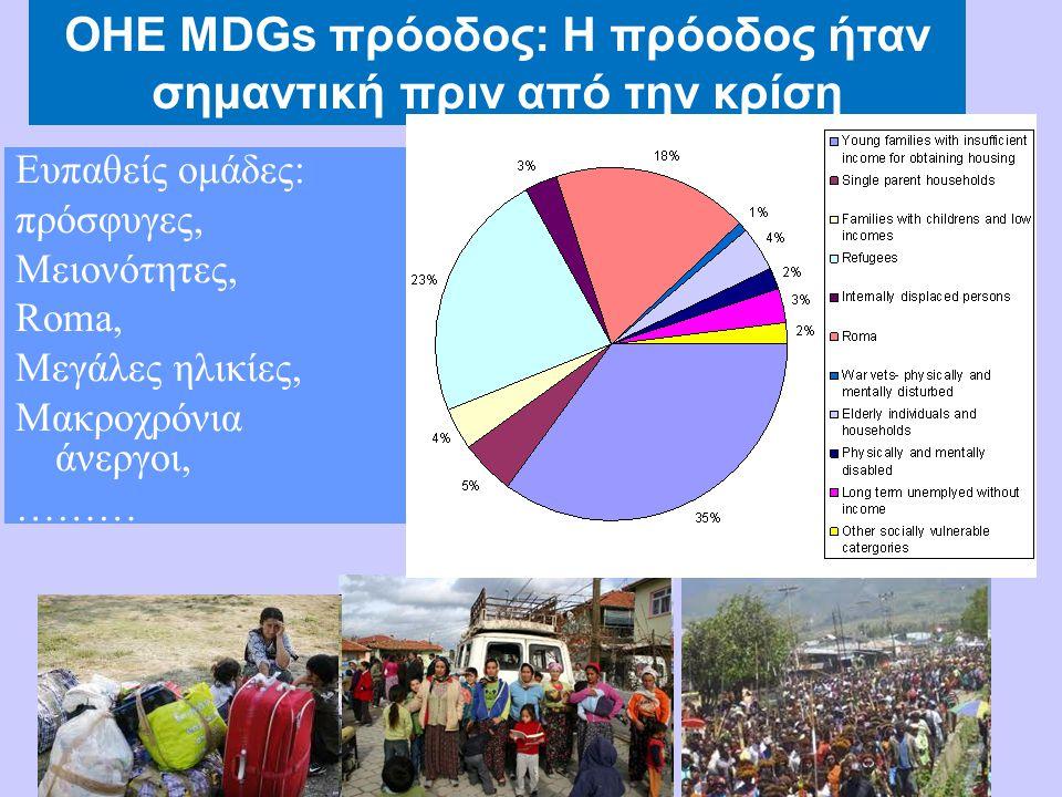 Ευπαθείς ομάδες: πρόσφυγες, Μειονότητες, Roma, Μεγάλες ηλικίες, Μακροχρόνια άνεργοι, ……… ΟΗΕ MDGs πρόοδος: Η πρόοδος ήταν σημαντική πριν από την κρίση