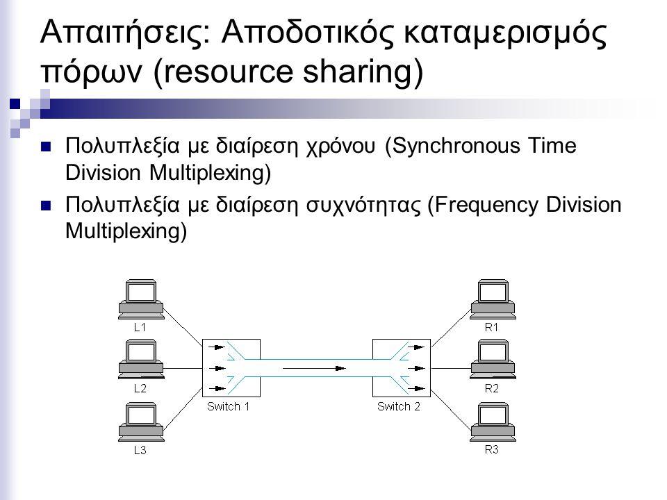 Κατηγοριοποίηση Δικτύων Το Διαδίκτυο (The Internet) Πλανήτης10,000Km Ήπειρος1000Km Δίκτυο Ευρείας Περιοχής (Wide Area Network) Χώρα100Km Μητροπολιτικό Δίκτυο (Metropolitan Network) Πόλη10Km Σύμπλεγμα κτιρίων1Km Κτίριο100m Τοπικά Δίκτυα (Local Area Networks) Δωμάτιο10m Προσωπικά υπολογιστικά συστήματα (personal network) Τετραγωνικό μέτρο1m ΠαράδειγμαΠεριοχή υλοποίησης Απόσταση επεξεργαστών