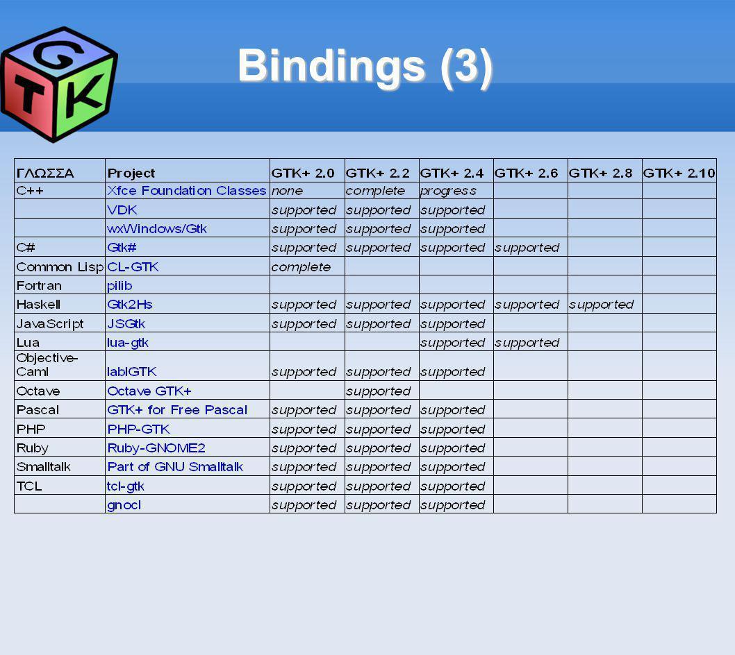 Bindings (3)