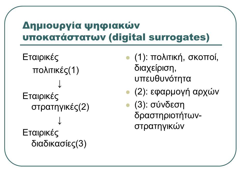 Δημιουργία ψηφιακών υποκατάστατων (digital surrogates) Εταιρικές πολιτικές(1) ↓ Εταιρικές στρατηγικές(2) ↓ Εταιρικές διαδικασίες(3) (1): πολιτική, σκοποί, διαχείριση, υπευθυνότητα (2): εφαρμογή αρχών (3): σύνδεση δραστηριοτήτων- στρατηγικών
