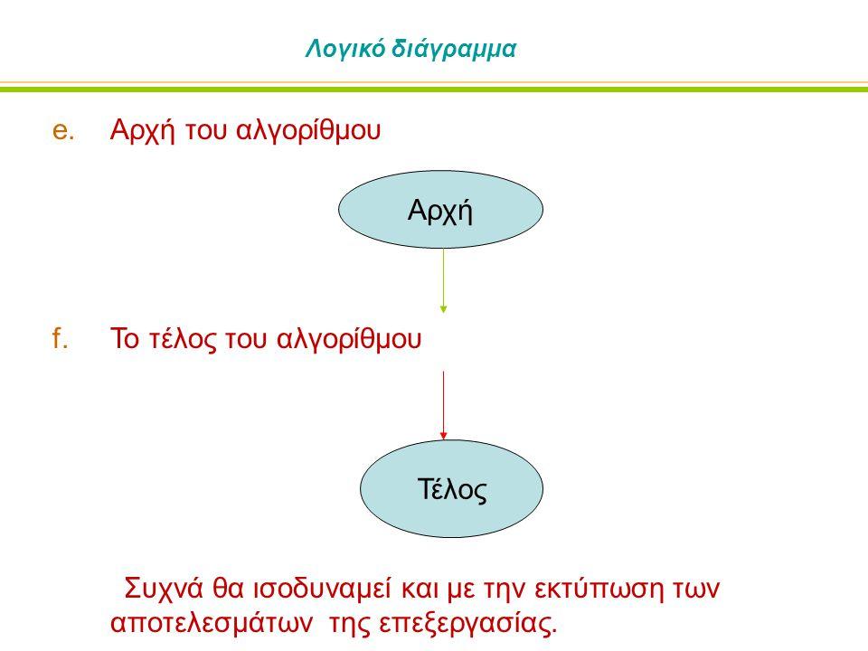 Λογικό διάγραμμα e.Αρχή του αλγορίθμου f.Το τέλος του αλγορίθμου Συχνά θα ισοδυναμεί και με την εκτύπωση των αποτελεσμάτων της επεξεργασίας.