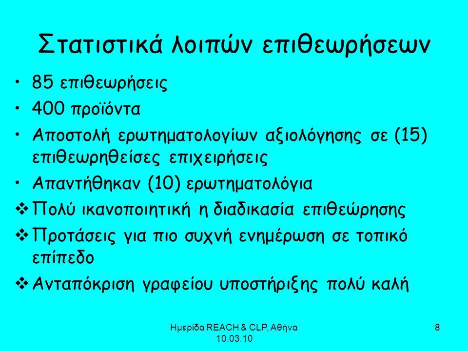 Ημερίδα REACH & CLP, Αθήνα 10.03.10 8 Στατιστικά λοιπών επιθεωρήσεων 85 επιθεωρήσεις 400 προϊόντα Αποστολή ερωτηματολογίων αξιολόγησης σε (15) επιθεωρηθείσες επιχειρήσεις Απαντήθηκαν (10) ερωτηματολόγια  Πολύ ικανοποιητική η διαδικασία επιθεώρησης  Προτάσεις για πιο συχνή ενημέρωση σε τοπικό επίπεδο  Ανταπόκριση γραφείου υποστήριξης πολύ καλή