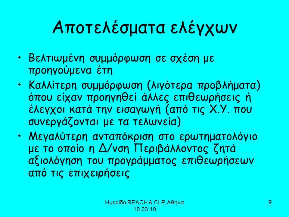 Ημερίδα REACH & CLP, Αθήνα 10.03.10 9 Αποτελέσματα ελέγχων Βελτιωμένη συμμόρφωση σε σχέση με προηγούμενα έτη Καλλίτερη συμμόρφωση (λιγότερα προβλήματα) όπου είχαν προηγηθεί άλλες επιθεωρήσεις ή έλεγχοι κατά την εισαγωγή (από τις Χ.Υ.