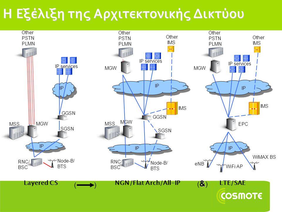 Η Εξέλιξη της Αρχιτεκτονικής Δικτύου Layered CSNGN/Flat Arch/All-IPLTE/SAE Other PSTN PLMN IP services Other IMS MSS MGW GGSN SGSN MGW IMS EPC MGW RNC