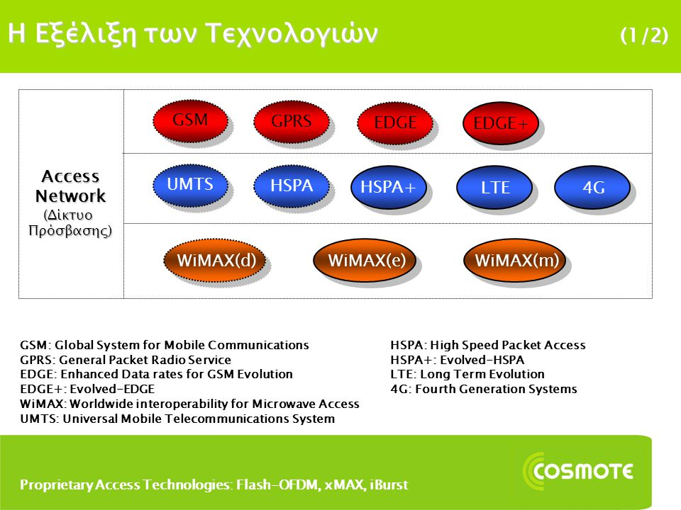 H Εξέλιξη των Τεχνολογιών (1/2) UMTS HSPA HSPA+ LTE Access Network (Δίκτυο Πρόσβασης) 4G WiMAX(d)WiMAX(e)WiMAX(m) GSM GPRS EDGE EDGE+ GSM: Global System for Mobile Communications GPRS: General Packet Radio Service EDGE: Enhanced Data rates for GSM Evolution EDGE+: Evolved-EDGE WiMAX: Worldwide interoperability for Microwave Access UMTS: Universal Mobile Telecommunications System HSPA: High Speed Packet Access HSPA+: Evolved-HSPA LTE: Long Term Evolution 4G: Fourth Generation Systems Proprietary Access Technologies: Flash-OFDM, xMAX, iBurst