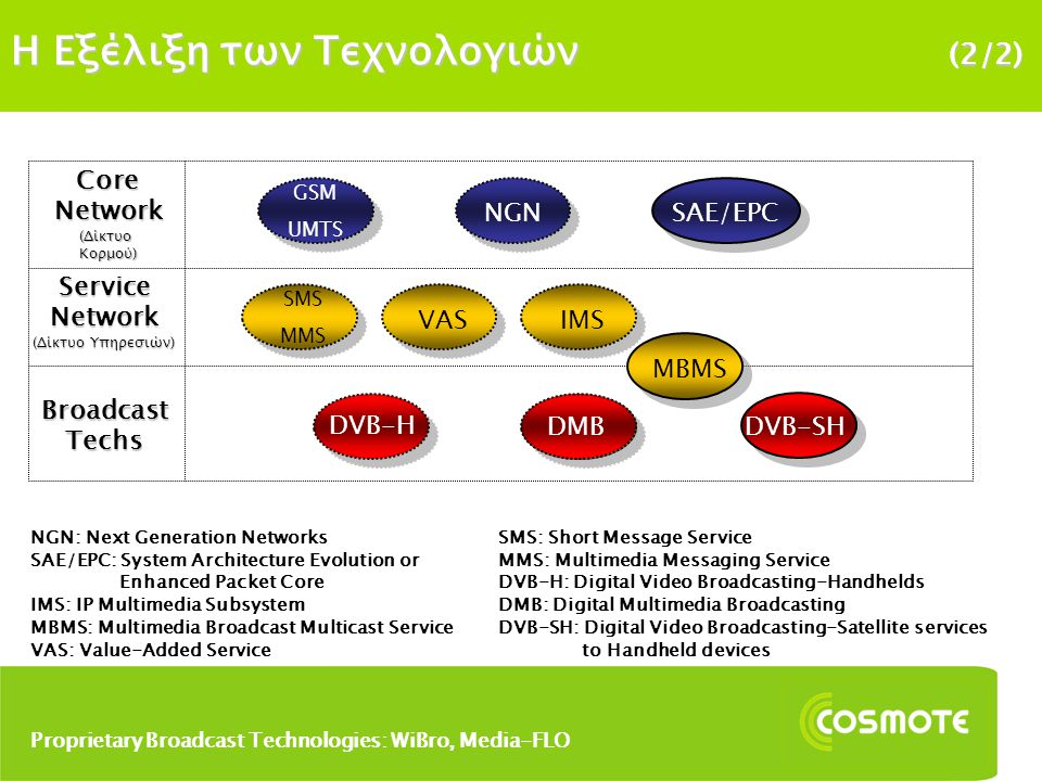 H Εξέλιξη των Τεχνολογιών (2/2) MBMS DVB-H DMB DVB-SHDMB Core Network (ΔίκτυοΚορμού) NGN Service Network (Δίκτυο Υπηρεσιών) IMS Broadcast Techs SAE/EPC NGN: Next Generation Networks SAE/EPC: System Architecture Evolution or Enhanced Packet Core IMS: IP Multimedia Subsystem MBMS: Multimedia Broadcast Multicast Service VAS: Value-Added Service SMS: Short Message Service MMS: Multimedia Messaging Service DVB-H: Digital Video Broadcasting-Handhelds DMB: Digital Multimedia Broadcasting DVB-SH: Digital Video Broadcasting-Satellite services to Handheld devices Proprietary Broadcast Technologies: WiBro, Media-FLO GSM UMTS VAS SMS MMS
