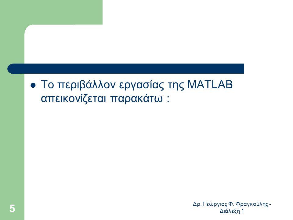 Δρ. Γεώργιος Φ. Φραγκούλης - Διάλεξη 1 5 Το περιβάλλον εργασίας της MATLAB απεικονίζεται παρακάτω :