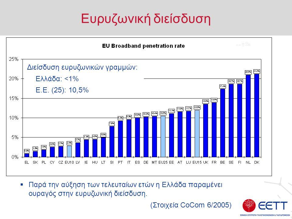 Ευρυζωνική διείσδυση Διείσδυση ευρυζωνικών γραμμών: Ελλάδα: <1% Ε.Ε.